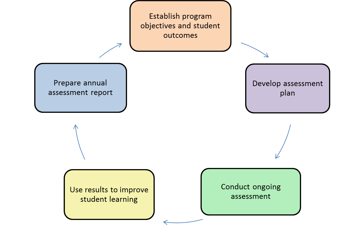 Graduate Student Program Assessment