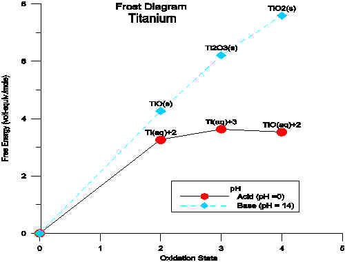 titanium frost diagram titanium phase diagram iron