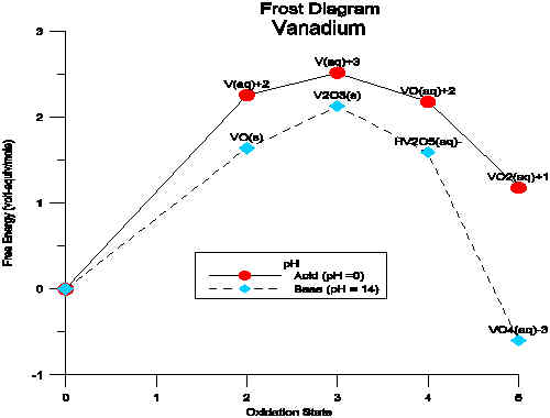 Vanadium Frost Diagram