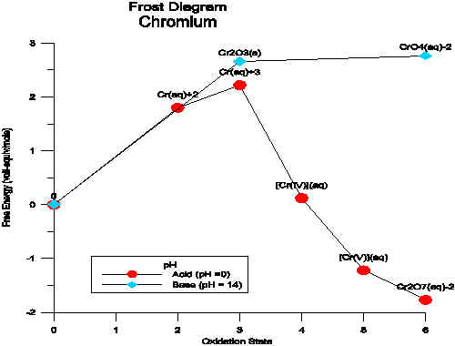 Chromium Frost Diagram
