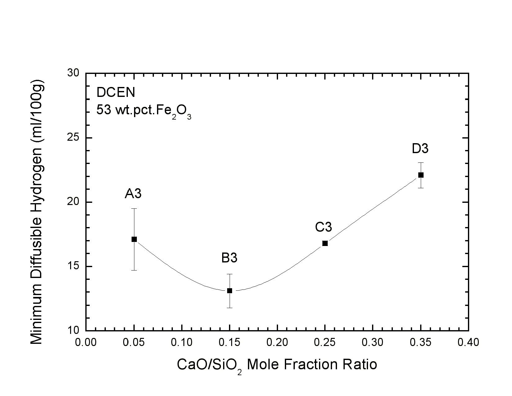 A Predictive Electrochemical Model For Weld Metal Hydrogen Pickup In Underwater Welding Diagram Wet