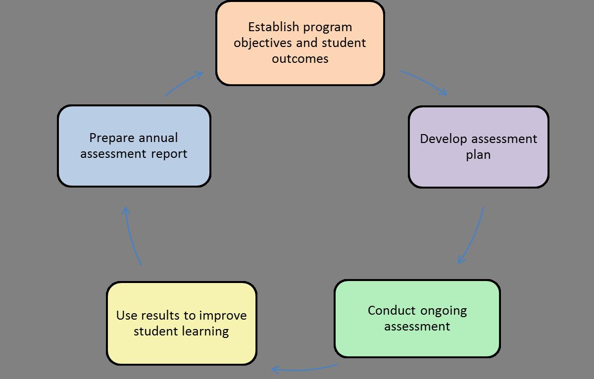 Graduate Student Program Assessment