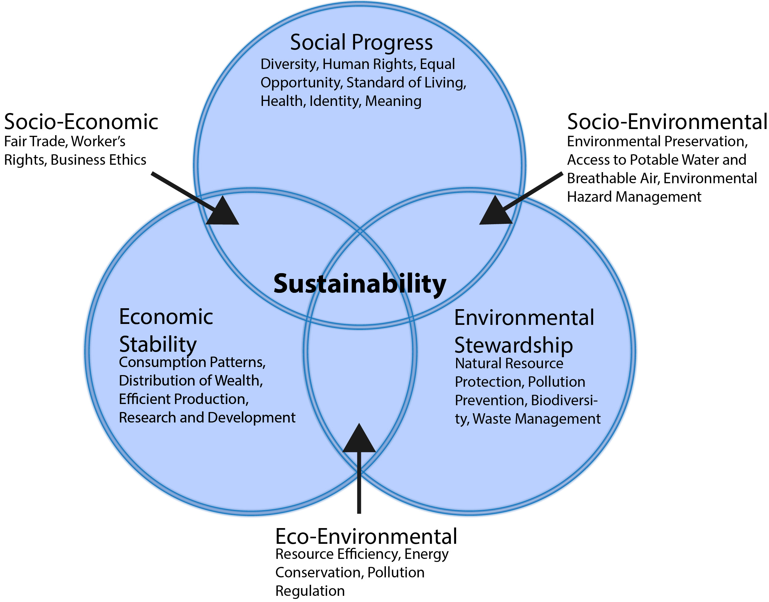 sustainability definition Greening the blue is the official united nations platform for raising awareness about the importance of sustainability within the un system.